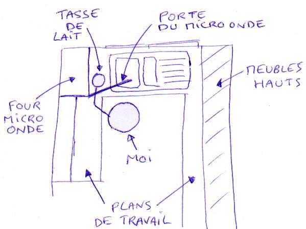 Micro onde ouverture à droite et charnière à gauche